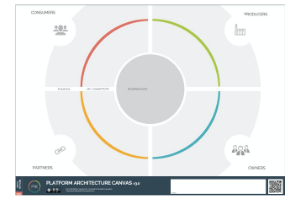 Platform Architecture Canvas