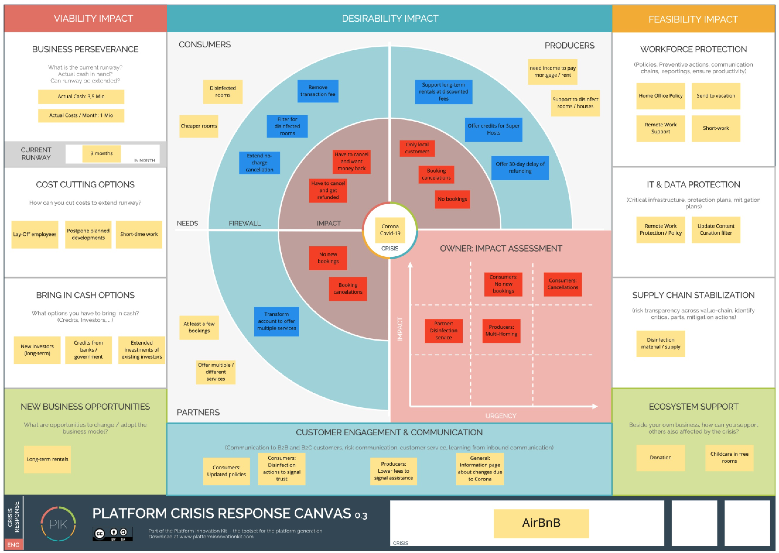 Crisis Response Canvas - Example